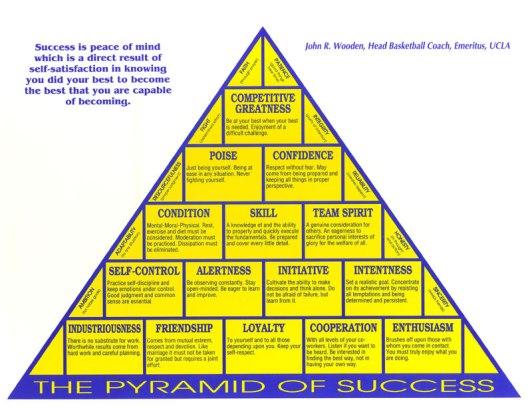 2010-pyramidofsuccessx800